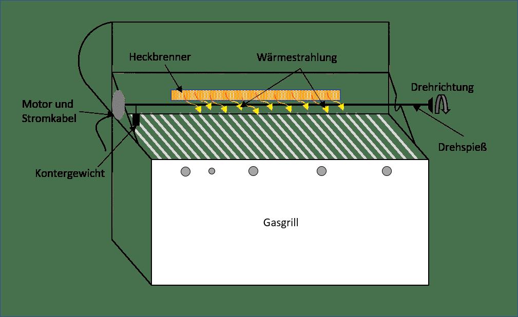 grillen mit dem drehspie der ratgeber f r den drehspie. Black Bedroom Furniture Sets. Home Design Ideas